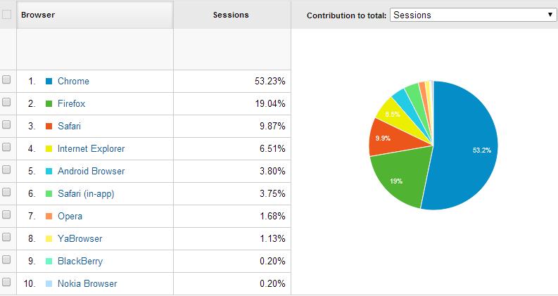 hundredbooksayear.com 5 aylık browser kullanım oranları